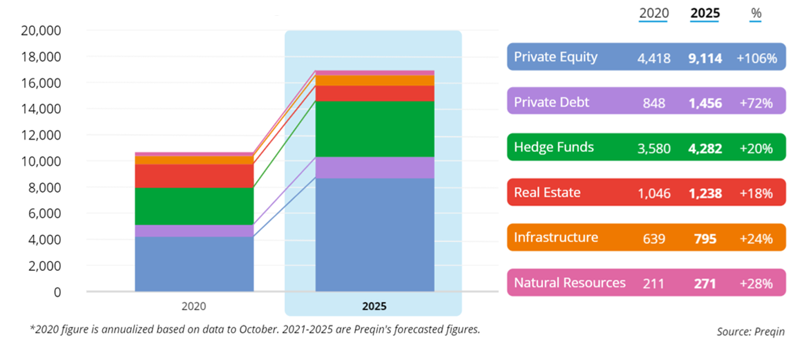 Coronavirus Vaccine - Hedge Funds and Private Equity: Alternative Assets Under Management, 2020 vs 2025 Chart