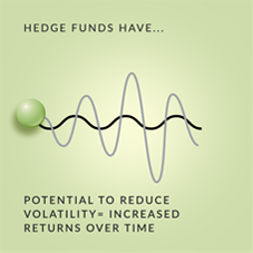 Hedge Funds vs Private Equity: Hedge Funds Have Low Correlation to Equities and Bonds